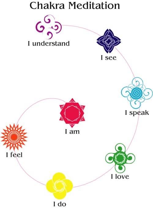 chakra meditation chart