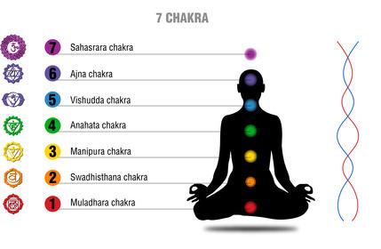 diagram of chakra system